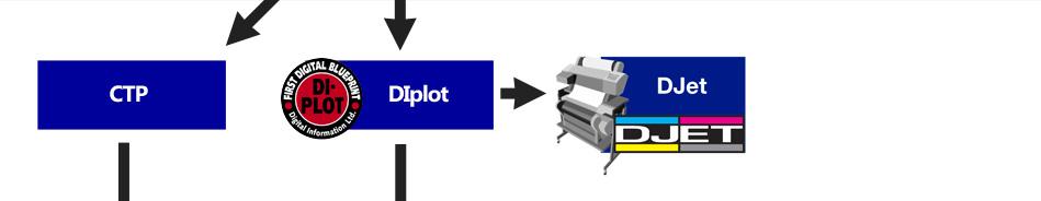 Con i moduli DiPlot e Djet è possibile connettere gli altri strumenti di digital information e produrre una cianografica fronte retro