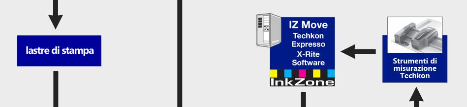 Inkzone si connette con i principali Densitometri automatici  per la stampa offset