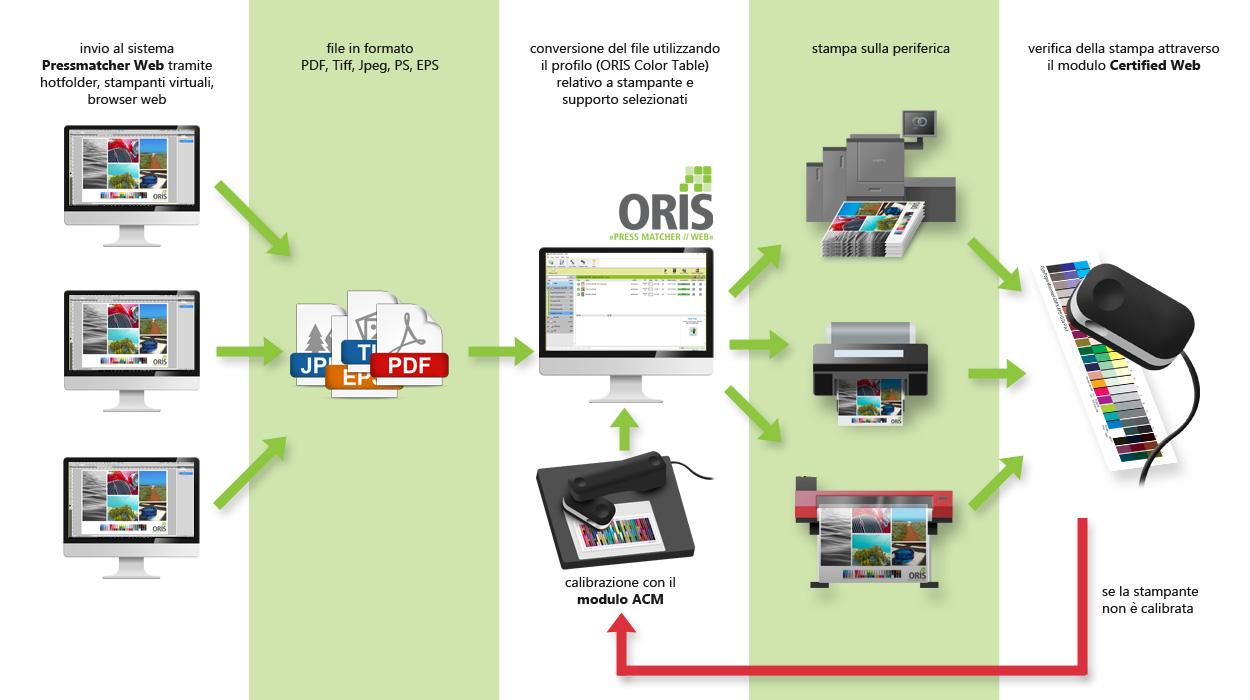 Flusso per il controllo del colore con ORIS Pressmatcher Web