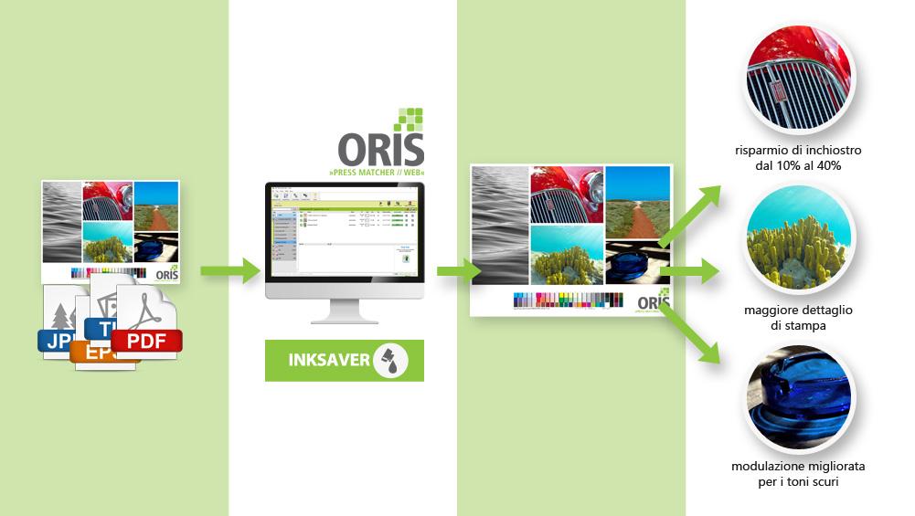 ORIS Inksaver permette di risparmiare inchiostro sia per la stampa digitale che sulla stampa offset