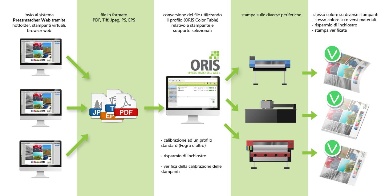ORIS Pressmatcher permette di ottenere lo stesso colore su stampanti diverse di grande formato