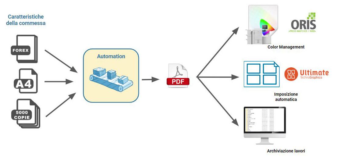 il modulo Automation di ezPrint garantisce la massima automatizzazione per la preparazione del file pronto per la stampa.