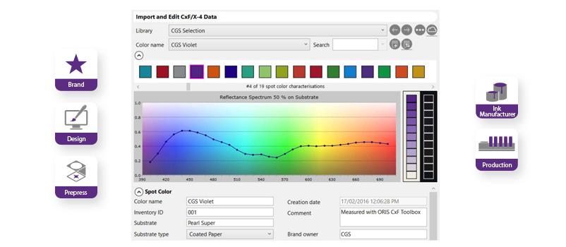 Con la suite ORIS sarai in grado di gestire ed elaborare il colore nelle definizioni dei file CxF