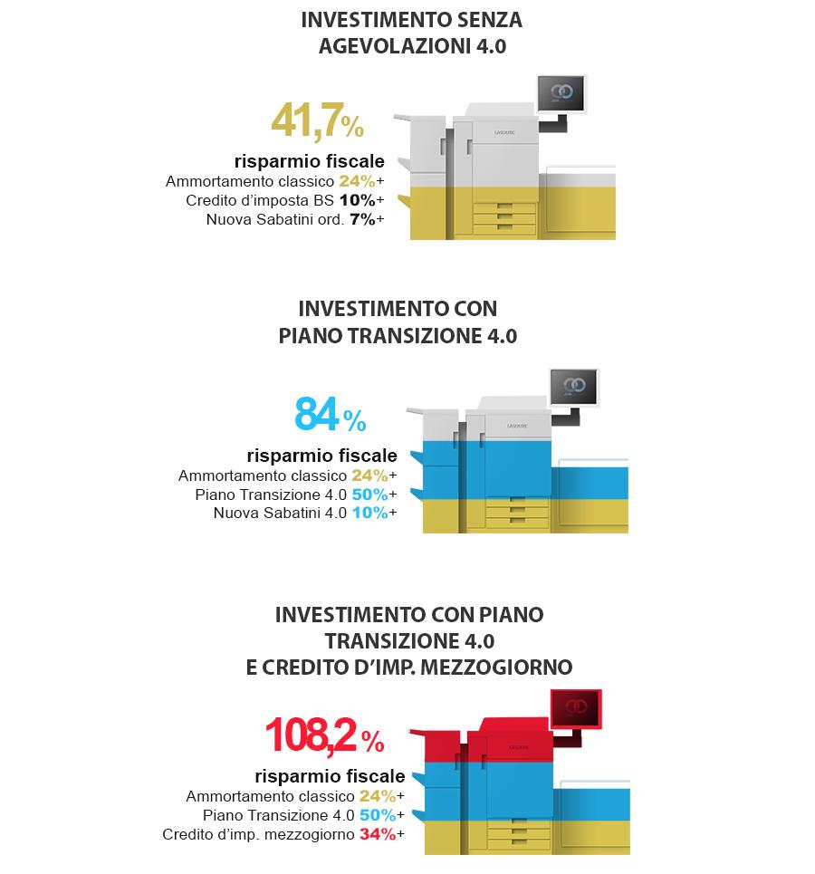 Quali sono i vantaggi economici delle agevolazioni fiscali per l'industria 4.0?